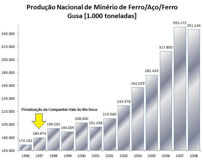 Evolução da produção de minério de Ferro / Ferro Gusa no Brasil - Privatização da Vale