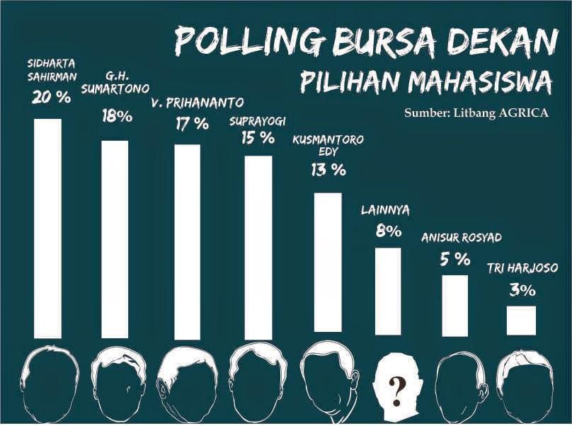 Info grafis LPM Agrica Polling bursa Dekan Faperta