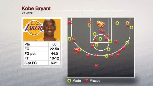 Kobe Bryant last NBA game - Shooting Stats