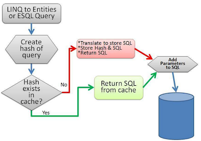Behind the scene of Auto-Compiled Query Process in EF 5
