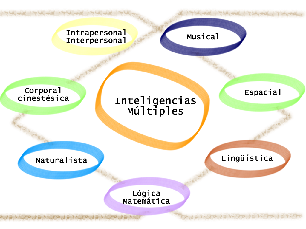 Inteligencias multiples inteligencias multiples for Multiples de 6