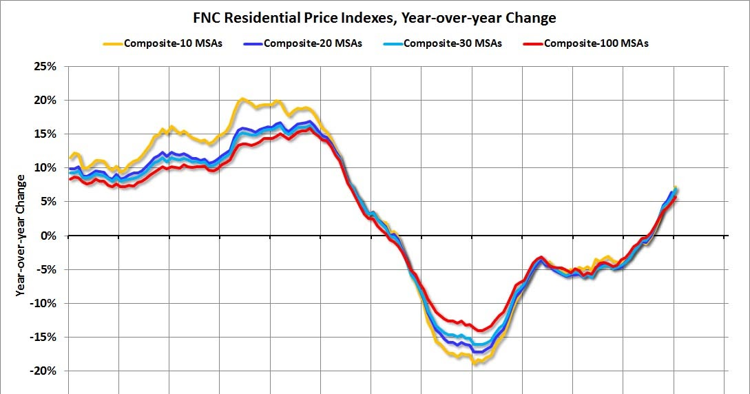 FNC: House prices increased 5.5% year-over-year in March
