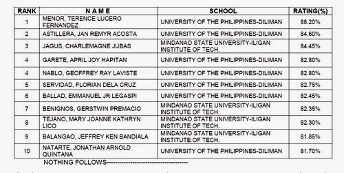 List Of Successful Examinees In The August And September 2014 Metallurgical Engineer Licensure Examination
