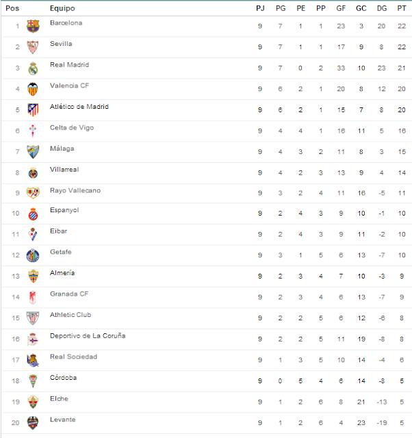 Tabla De Posiciones Liga Mexico 2015 | New Calendar Template Site