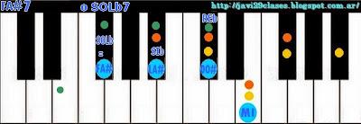 acordes de piano de séptima menor o teclado (dominantes) organo