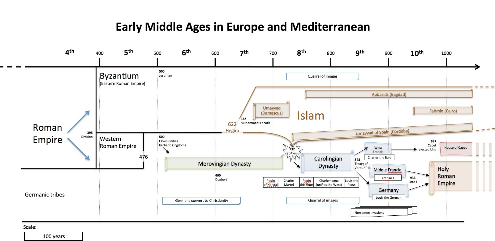 4HI - 0. Introduction (Fall of Rome and Early Middle Ages) | CLIL ...
