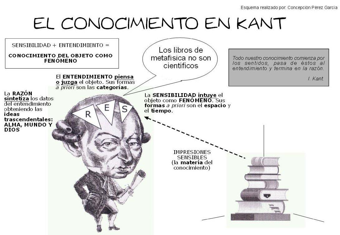 kant y la razon: