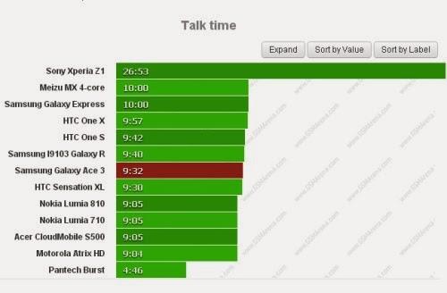 Con il nuovo smartphone dual sim di fascia media Galaxy Ace 3 potrete chiamare per 9 ore e 32 minuti consecutivi