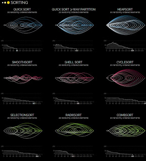 Visualization of Famous Sorting Algorithms