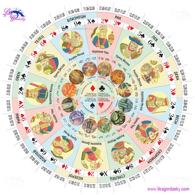 Совместимость знаков зодиака или гороскоп