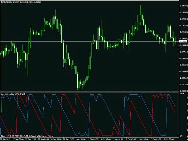 Forex aroon indicator download
