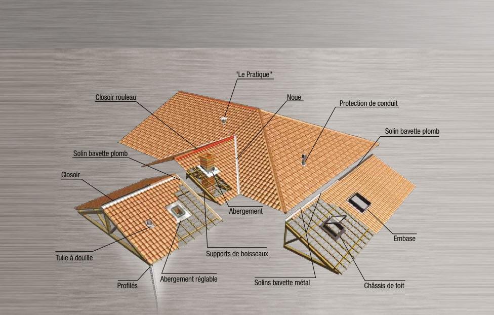 Le lexique de la toiture le blog du couvreur - Forme de toiture maison ...