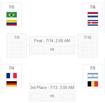 8 Negara Yang Lolos Ke Perempat Final Piala Dunia 2014