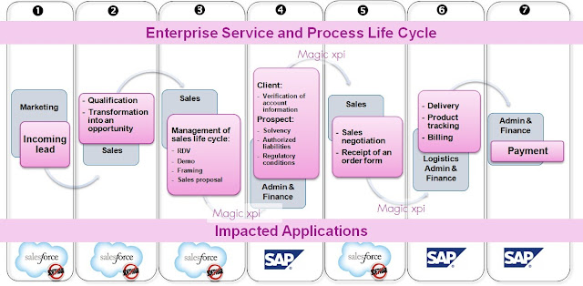 Salesforce and SAP integration