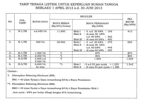 Tarif Listrik Baru 2013 (Permen ESDM No. 30 Tahun 2012)