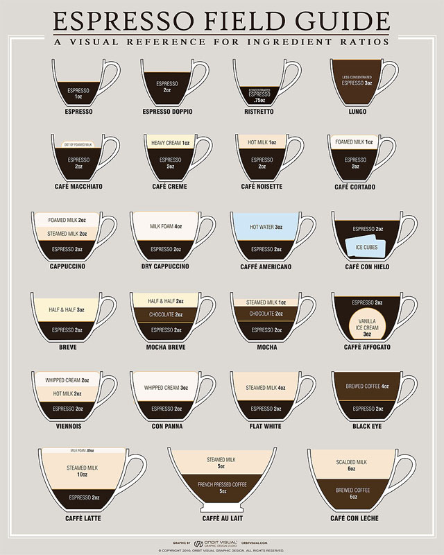 espresso based beverages