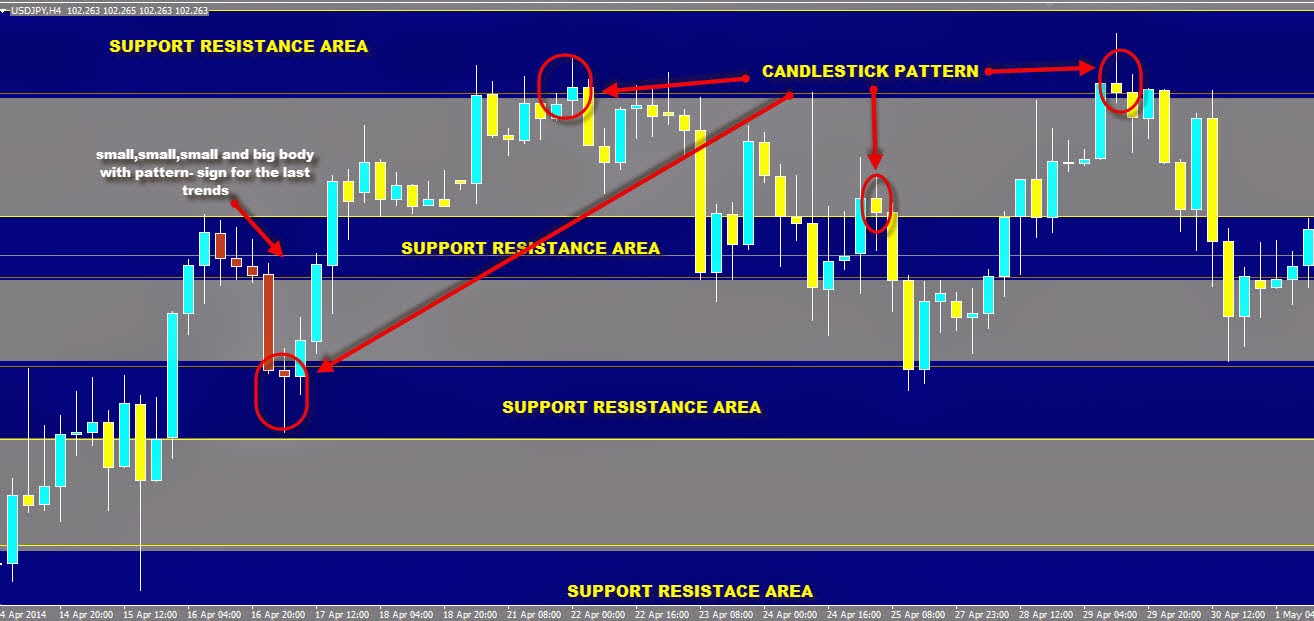 support-resistance-candlestick-pattern