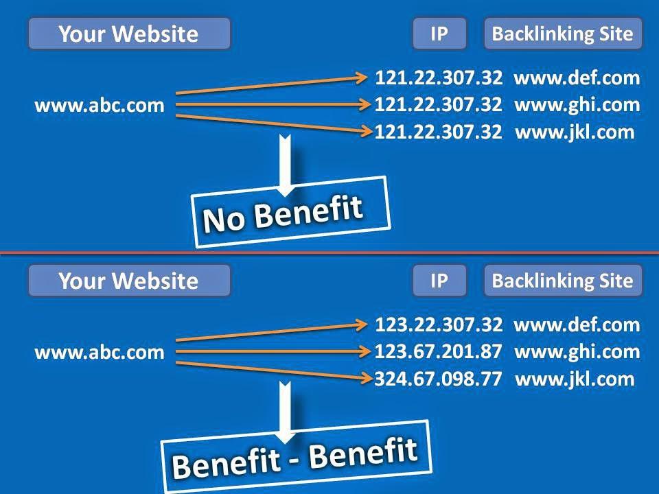 Build Appropriate Backlinks