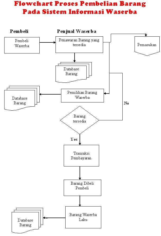 indrablog  flowchart siklus ekonomi keuangan