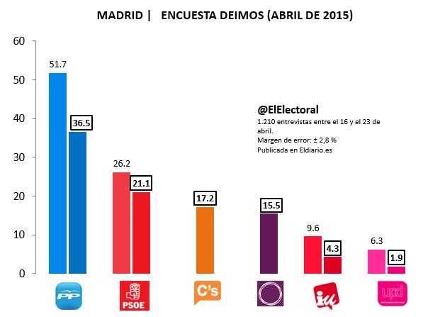 Encuesta electoral Comunidad de Madrid