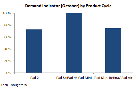 iPad - October Demand