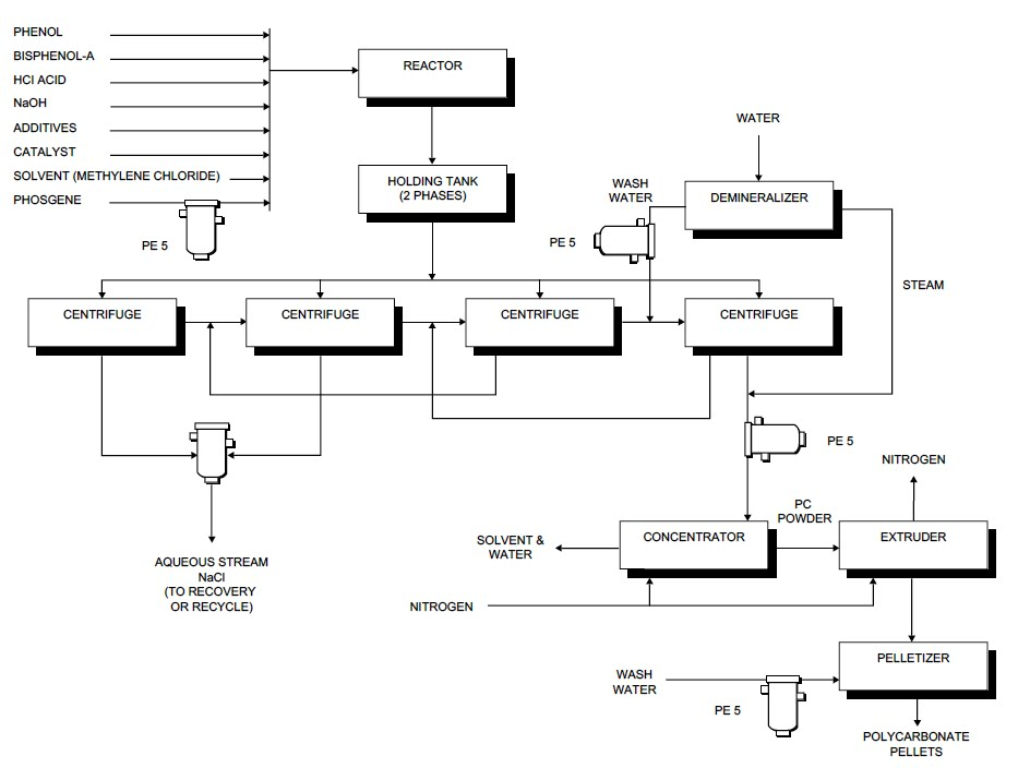 process flow sheets high purity polycarbonate production process, wiring diagram