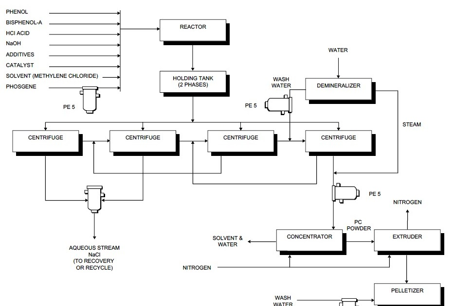 process flow sheets  high purity polycarbonate production
