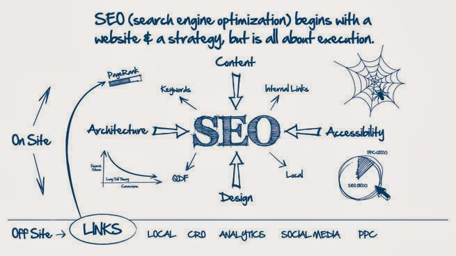 seo dan internet marketing