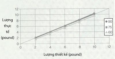 Hình 3: thùng đựng thức ăn hình tròn