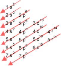 Bienvenidos a la qumica algunas propiedades de la tabla peridica entra al siguiente enlace lee la informacin y realiza la actividad interactiva iii y iv configuraciones electrnicas urtaz Gallery