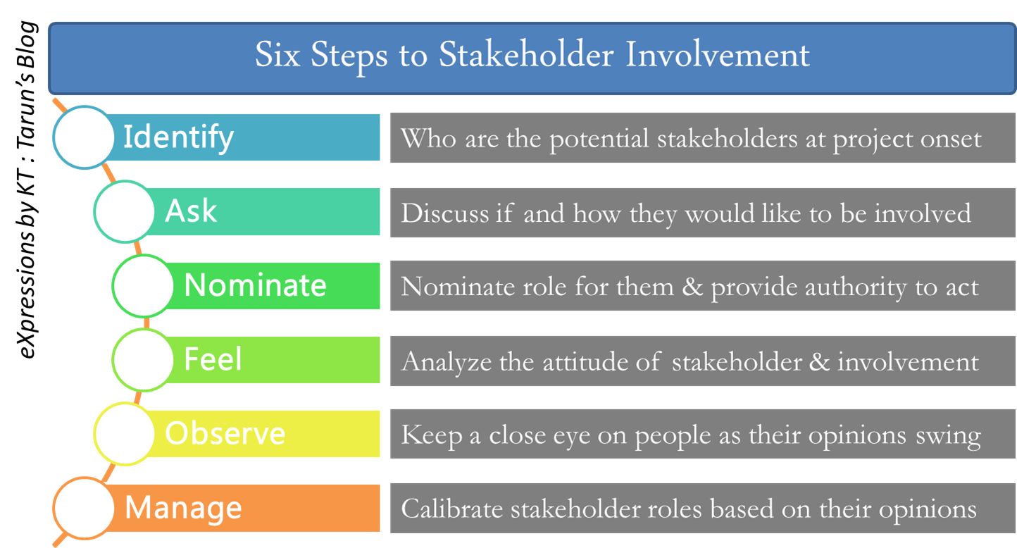 the role of stakeholders These stakeholders include all students pursuing studies in the area of health care they represent our future physicians, nurses and other health care providers.