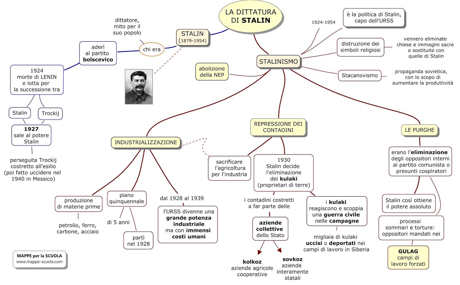 Risultati immagini per mappa concettuale sullo stalinismo