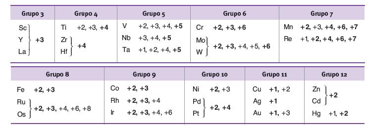 Ejemplo numero de oxidacion segun grupos metales de transicion