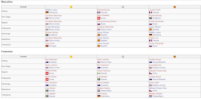 TRIATLÓN - Series Mundiales 2012