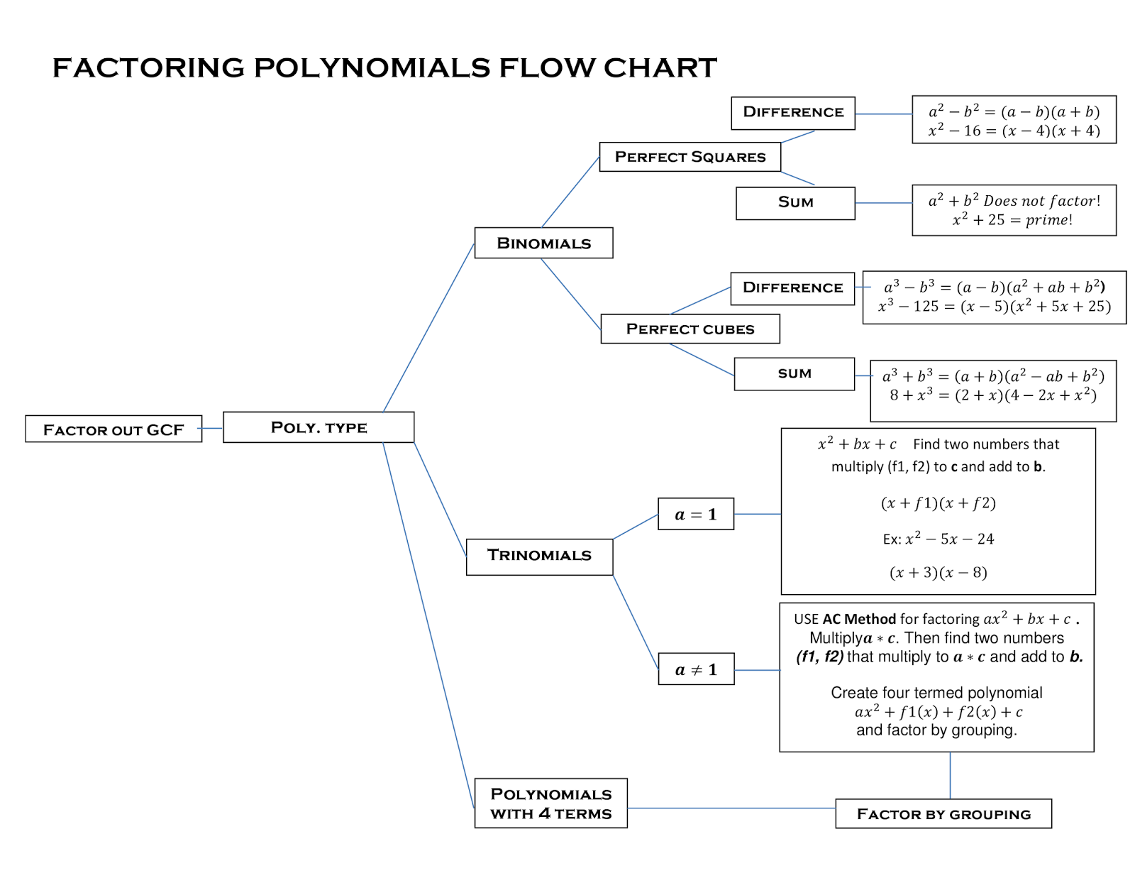 Free Worksheet Factoring Polynomials Worksheet Pdf reasonfanzach factoring flowchart flowchart