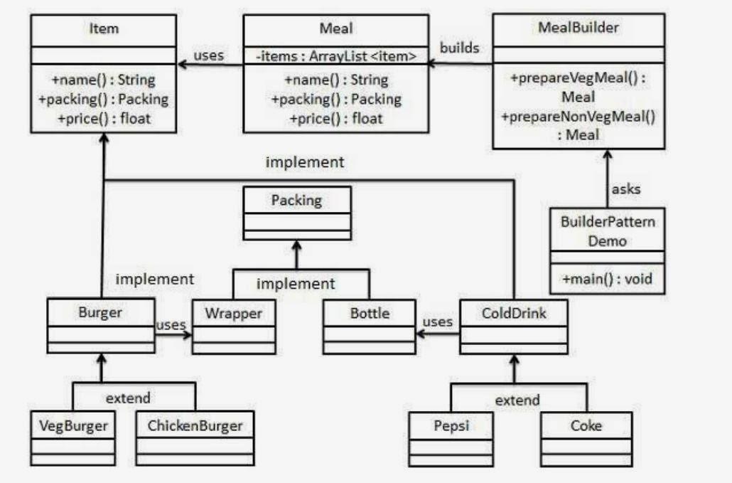 Builder Pattern Java Mesmerizing Builder Design Pattern In Java Delectable Java Builder Pattern