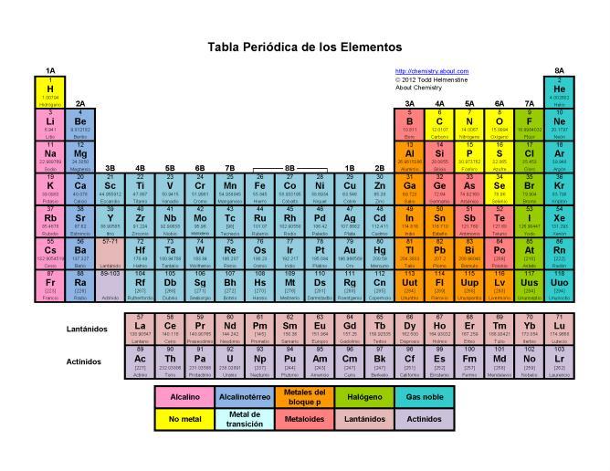 Imprimible tabla peri dica de los elementos blanco y negro qu mica la tabla peri dica urtaz Images