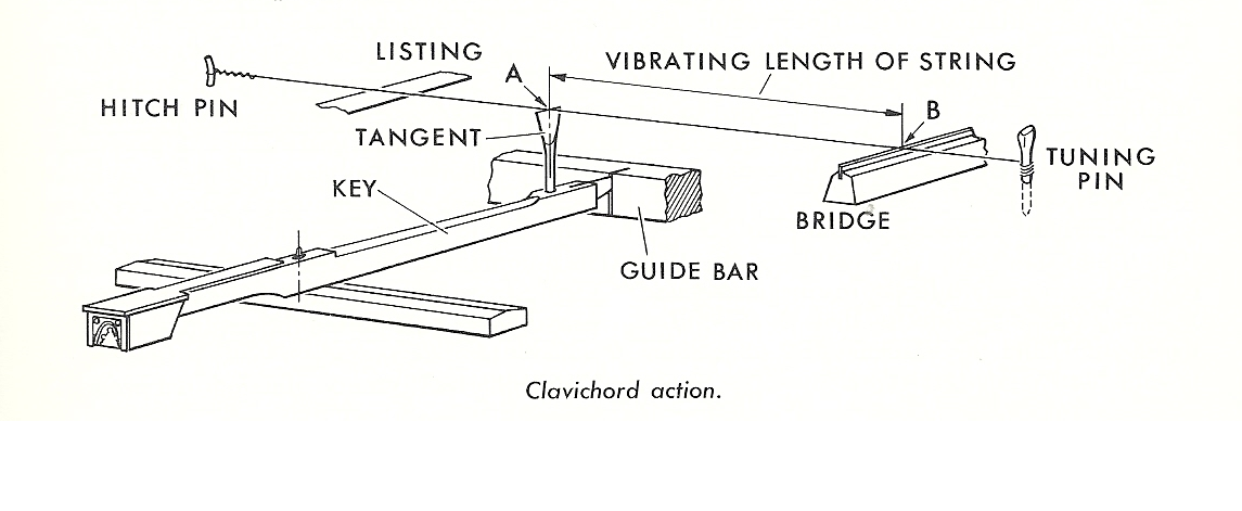 Avg velocity&sensor positioning vs impact[Kawai,Korg ...