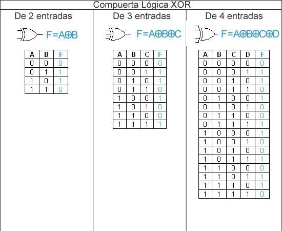 Tecnolog a de componentes electr nicos 4 et 3 for Puerta xor tabla de verdad
