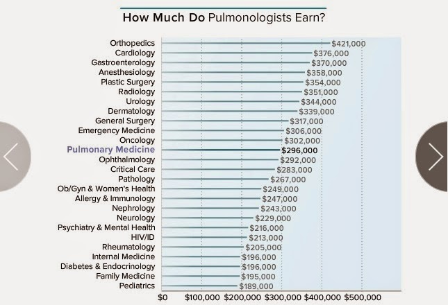 http://www.medscape.com/features/slideshow/compensation/2015/pulmonarymedicine?src=mkm_int_ret_comp_0415