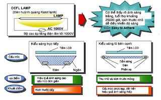 Hình 11 - Bóng cao áp (CCFL) và hai kiểu thết kế ánh sáng nền.