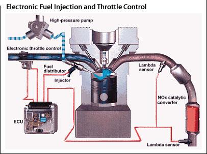 marine engineering gareth fuel injection. Black Bedroom Furniture Sets. Home Design Ideas