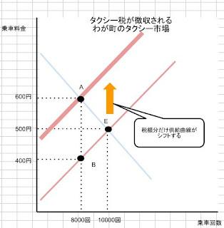 供給曲線の上方シフト