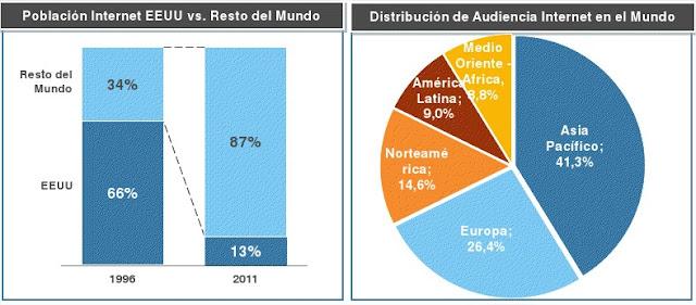 Uso de Internet en Colombia y el Mundo