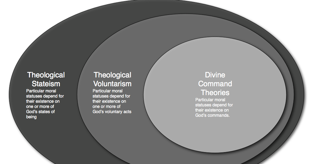The Divine Command Theory