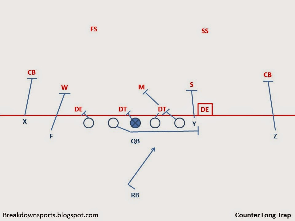 Slide2 breakdown sports inside the playbook wham! and the return of the trap