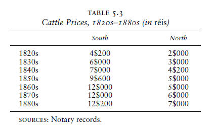 S t r a v a g a n z a 03012011 04012011 thus fairly consistently over the century cattle from the south enjoyed a near two to one price advantage over those sold in the north fandeluxe Gallery