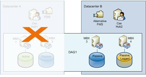 exchange 2010 disaster recovery plan | Template