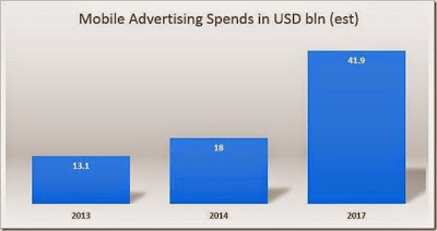 """evolution of mobile ad spends"""