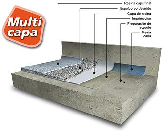 Pavimentos industriales resinas sevilla s l marzo 2013 for Corte de pavimentos de hormigon